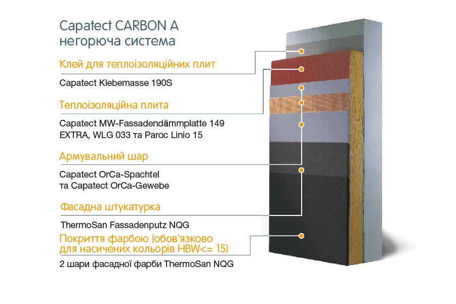 Capatect CARBON A негорюча система