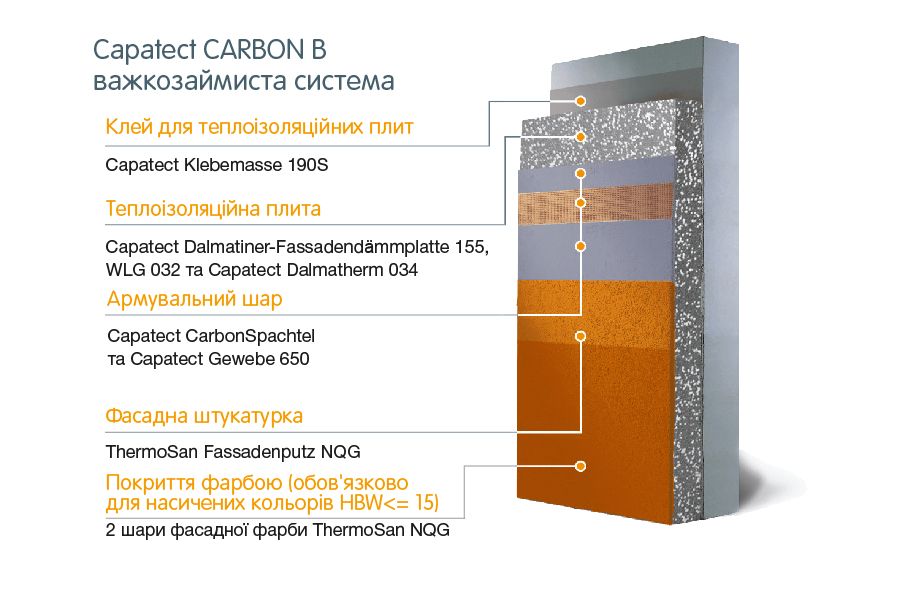 Capatect Carbon B важкозаймиста система